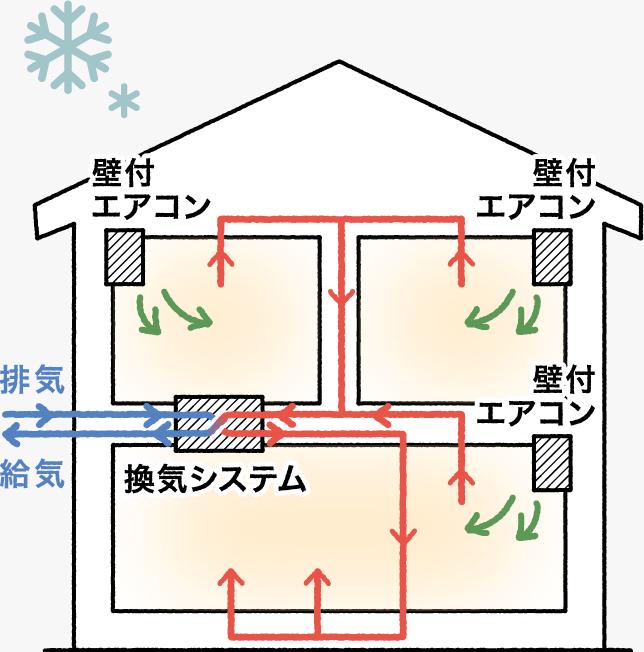 Airflow室内イメージ