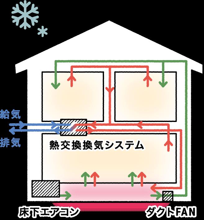 Airflow+FAN室内イメージ