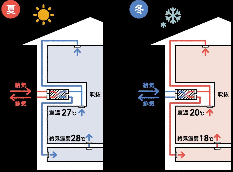 換気システムの夏と冬のイメージ